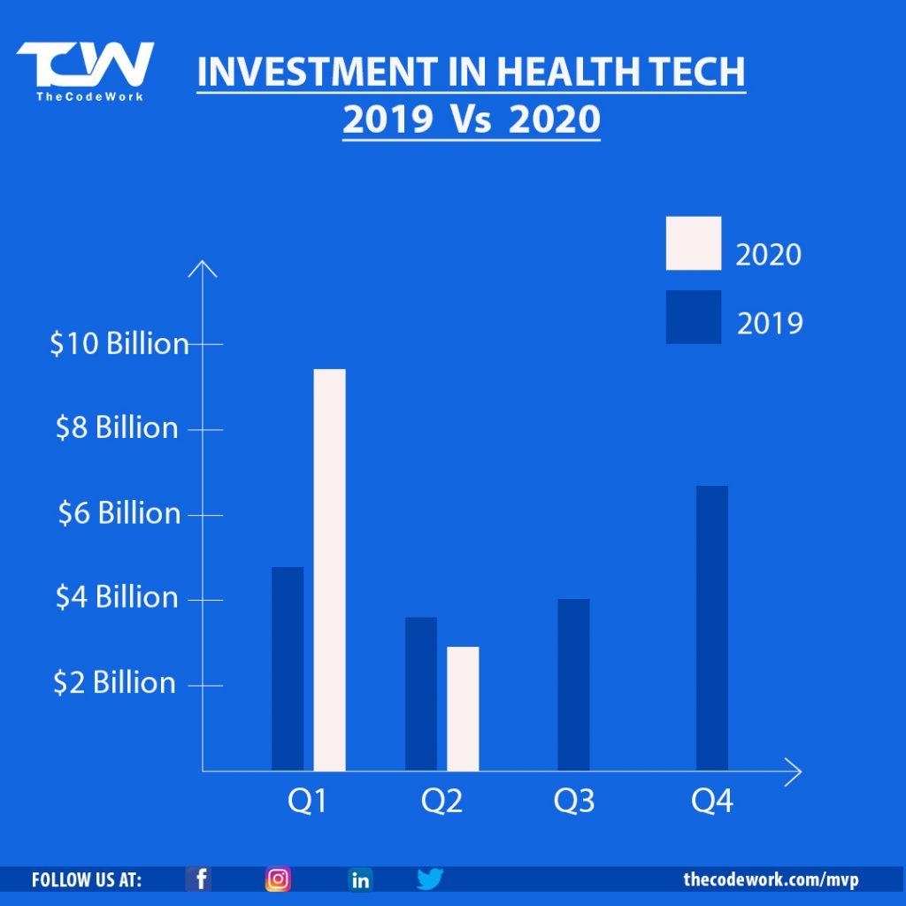 Graph showing investment in healthtech 2019 Vs 2020