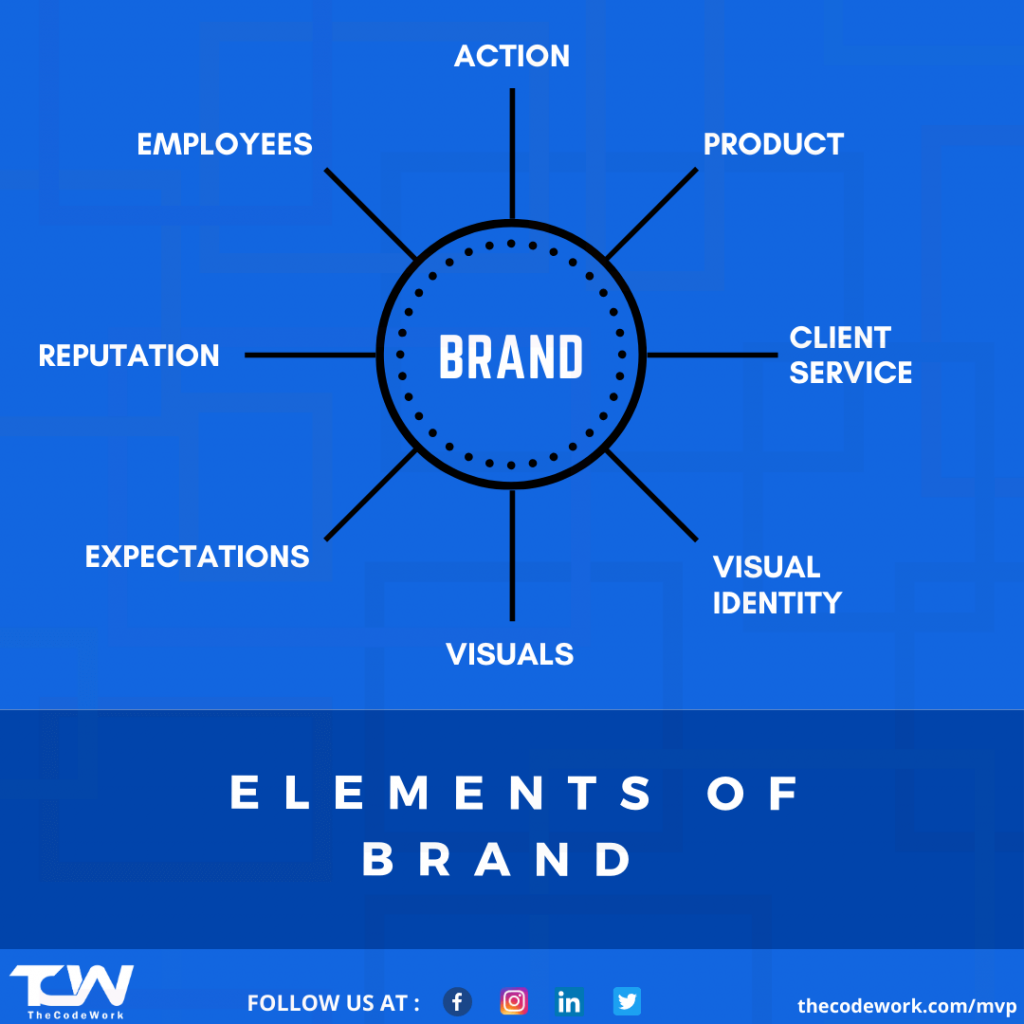Elements of Brand by TheCodeWork