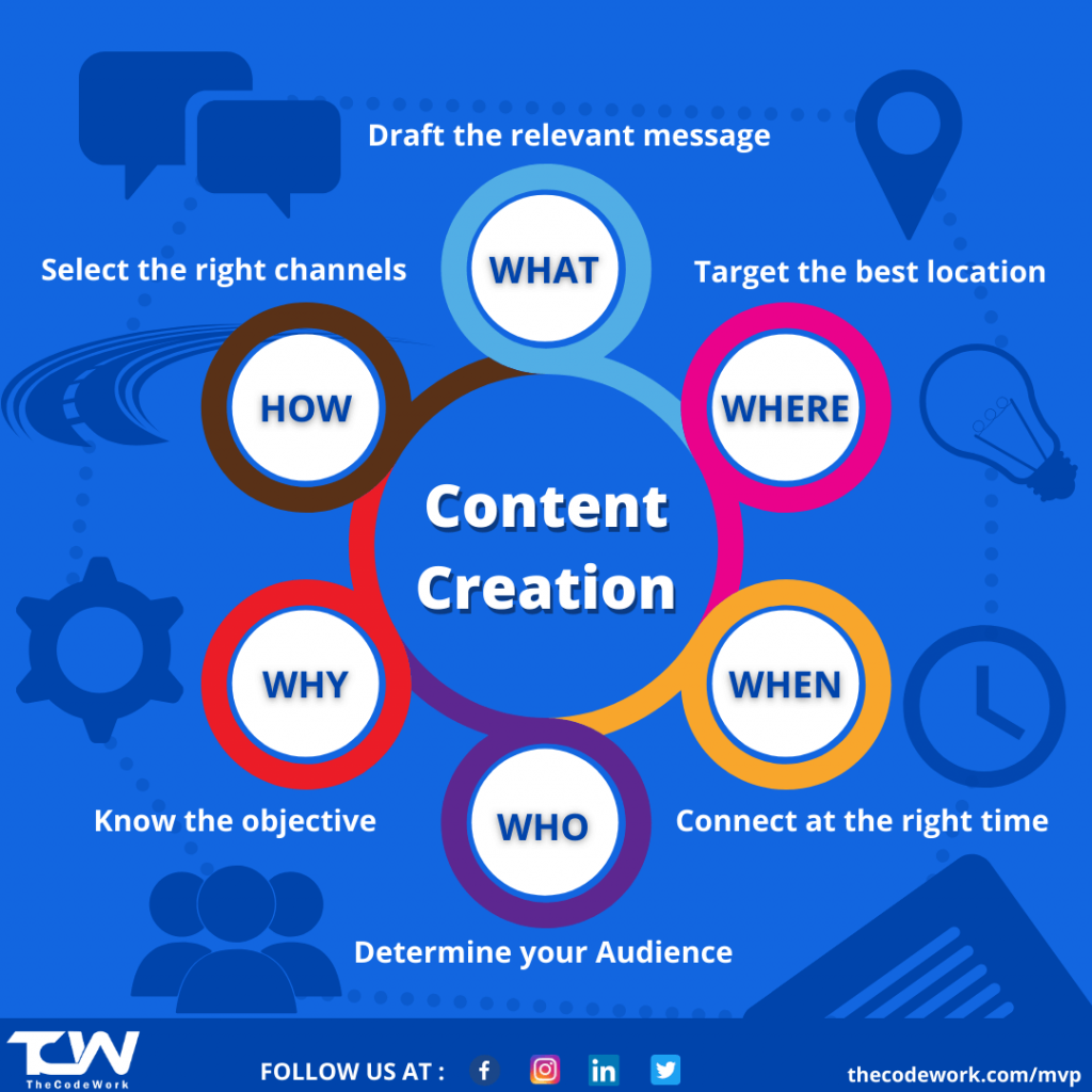 Content marketing and the future of content marketing by TheCodeWork