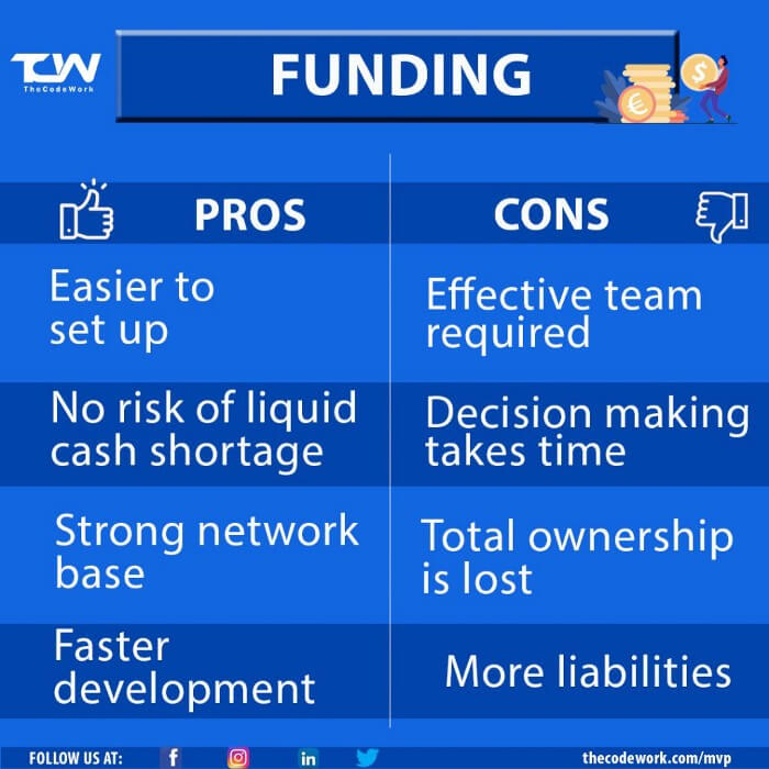 Pros and Cons of Funding by TheCodeWork