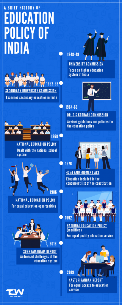 History of Education Policy of India by TheCodeWork