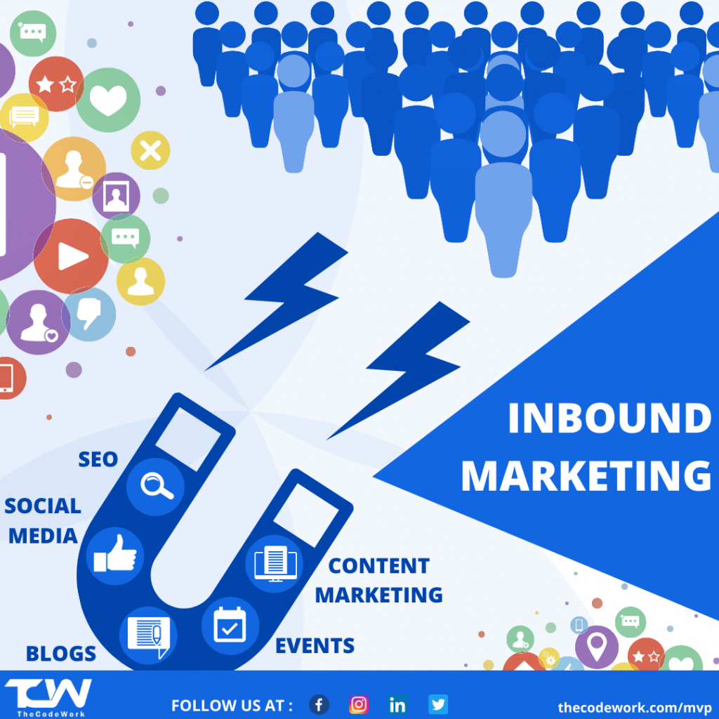 Fundamentals of Inbound Marketing by TheCodeWork