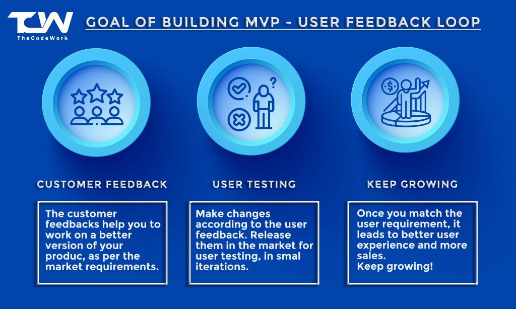 goals of building MVP first as a product model