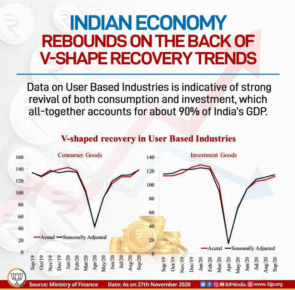 rebound graph of Indian economy