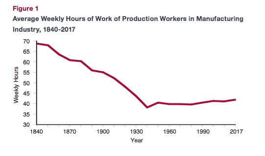 GRAPH FOR WORK VS PRODUCTIVITY