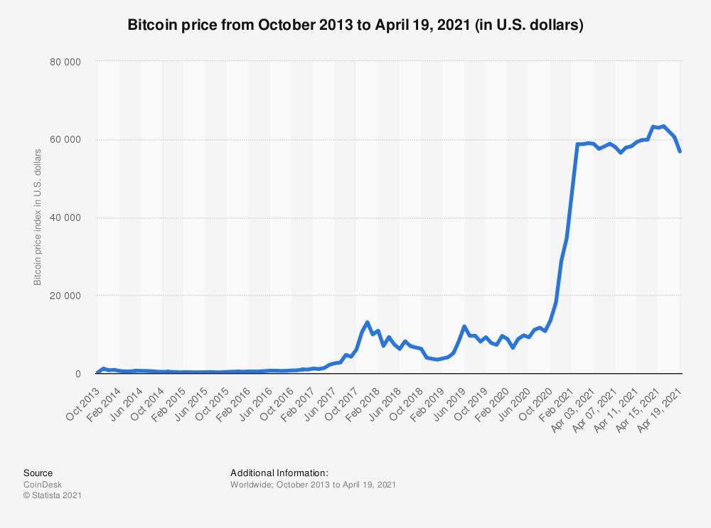 price volatility of bitcoin